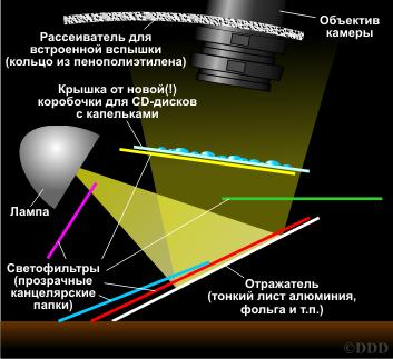 Схема постановки света